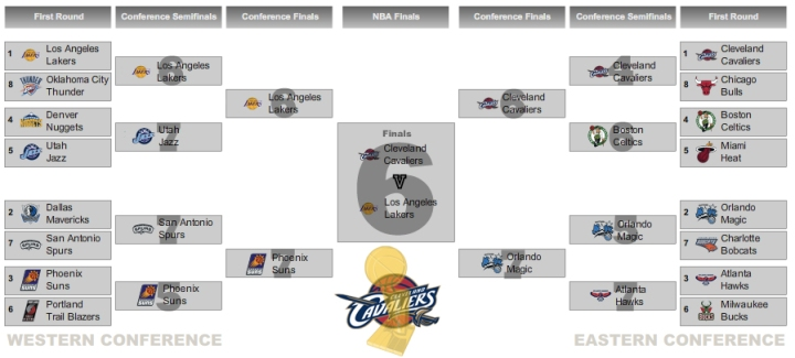 "My ""realistic"" bracket. Read on to see what I'm talking  about."